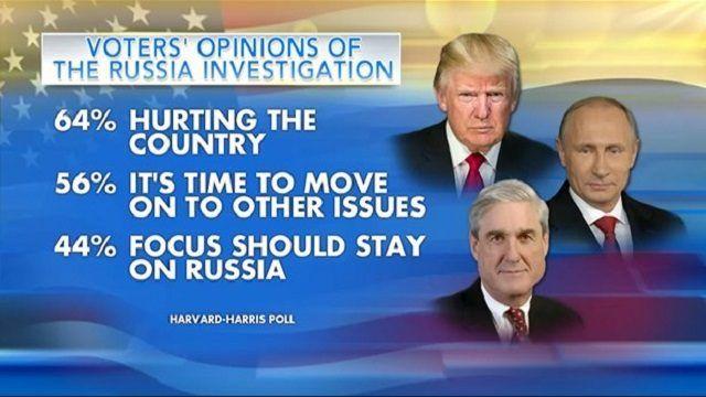 Russian conspiracy theory hurting America