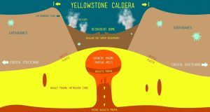 Yellowstone Supervolcano could erupt at any time